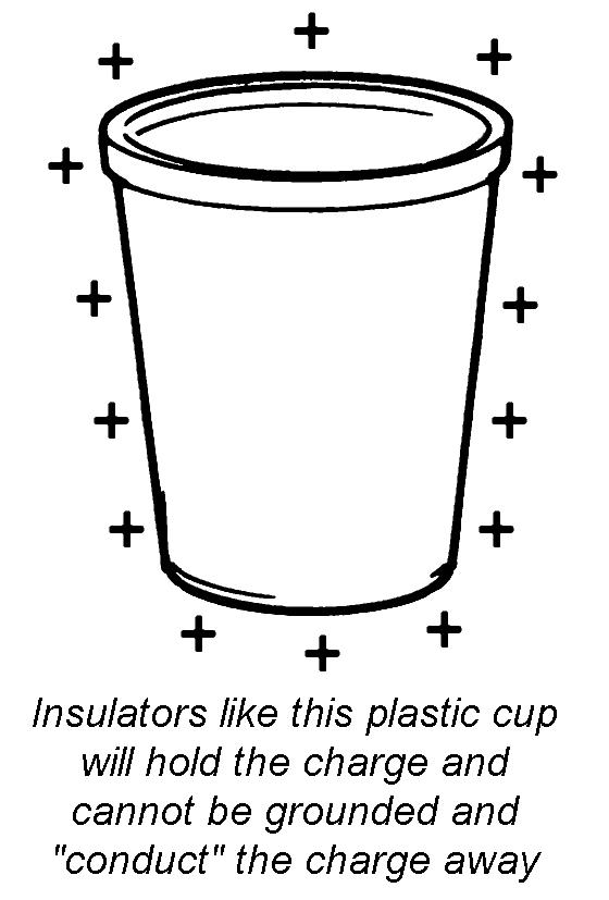 Esd basics conductors vs insulators desco for Glass conductors